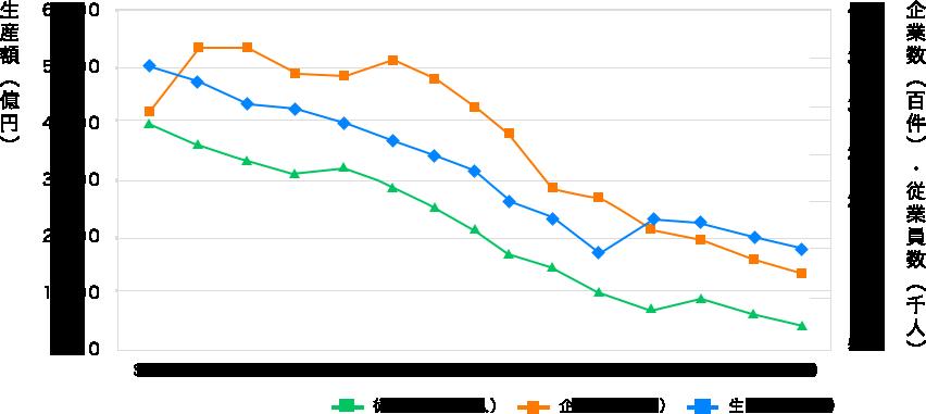 伝統工芸品産業の生産額等の推移